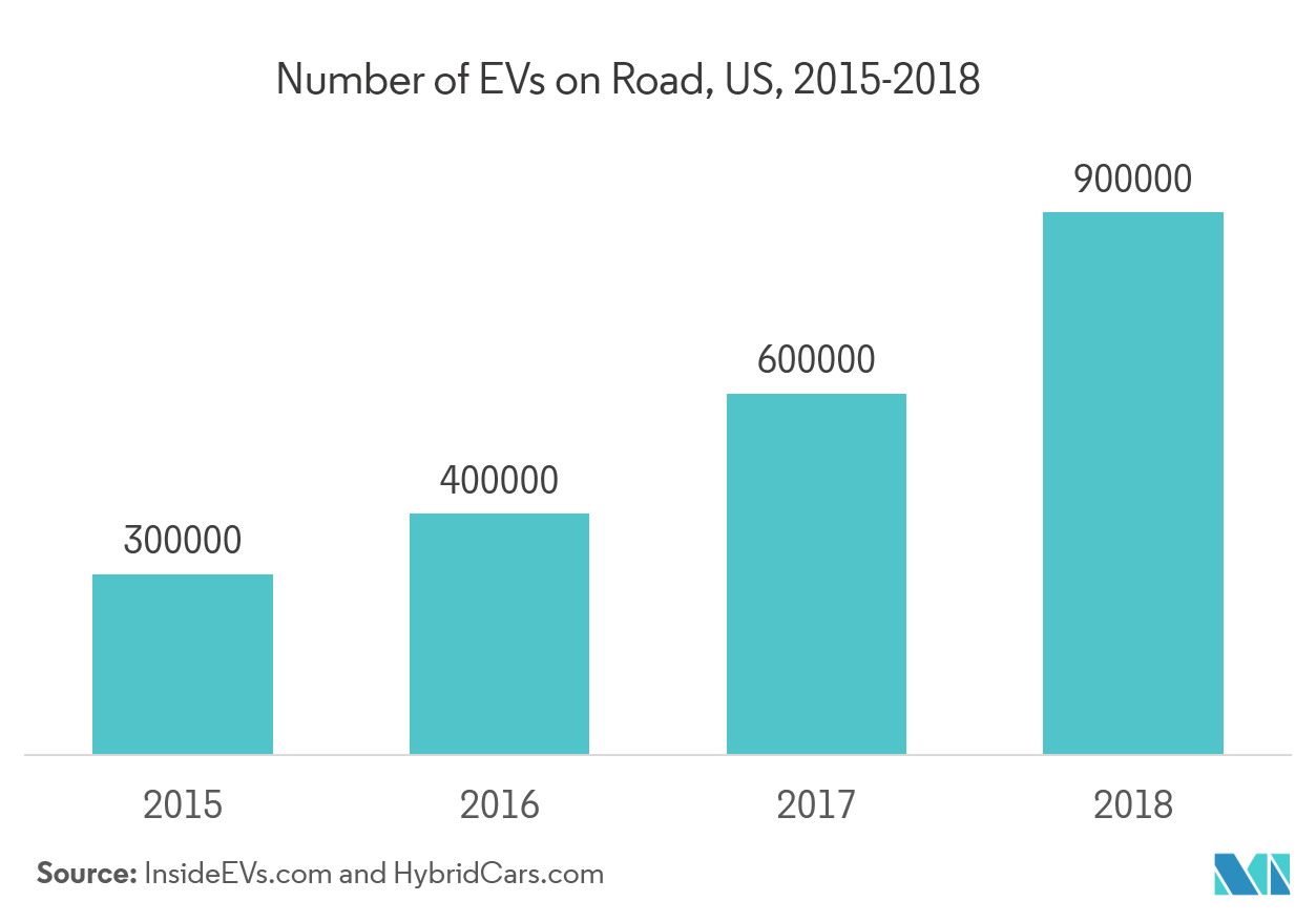 Evs on road US