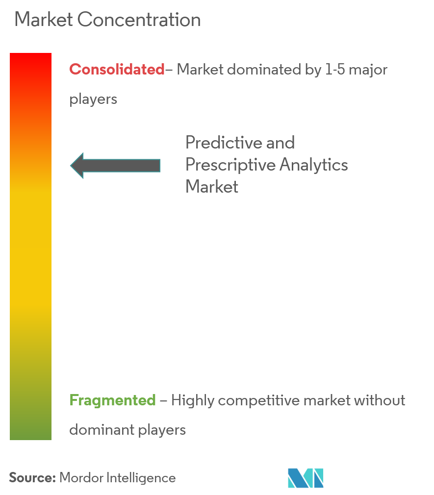 predictive and prescriptive analytics market