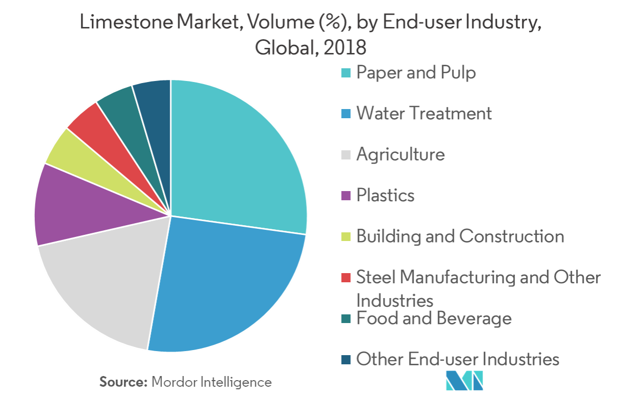 Limestone Market   Growth, Trends, and Forecasts (2019 - 2024)