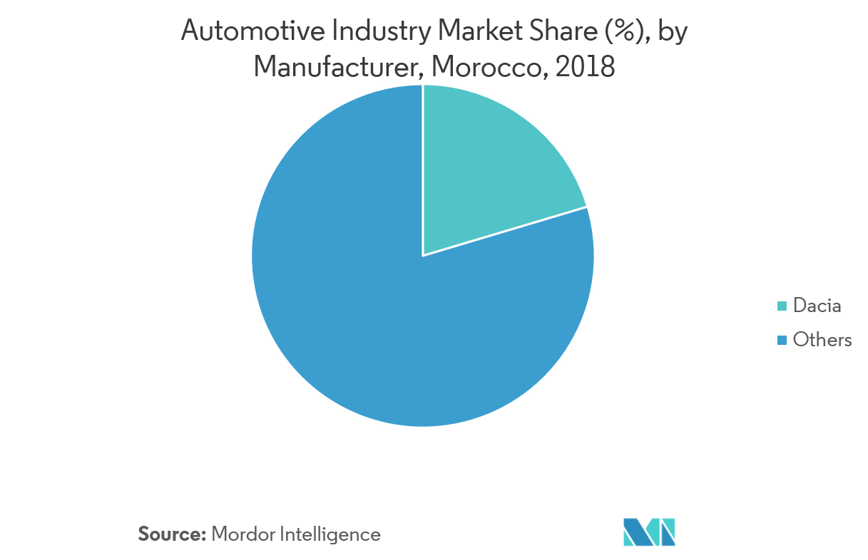 Automotive Industry Market Share