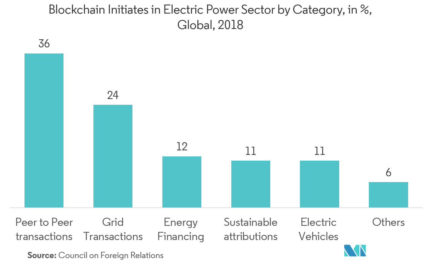 blockchain market in the energy sector
