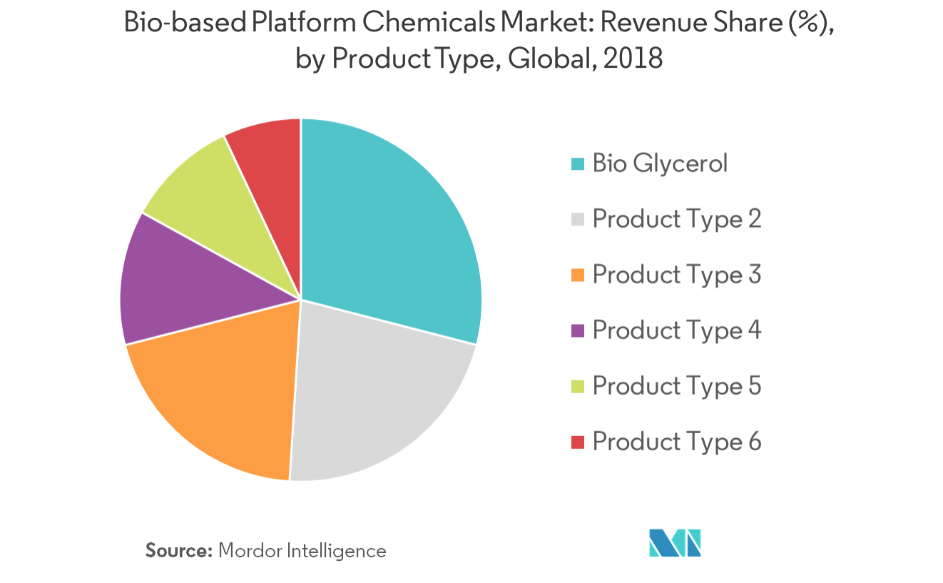 Bio-based Platform Chemicals Market - Segmentation Trends