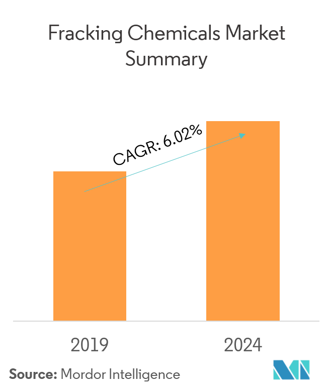 fracking chemicals market