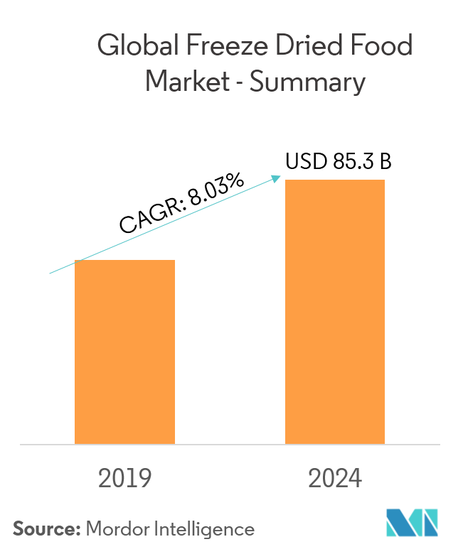 Freeze Dried Food Market | Growth | Trends | Forecasts (2019