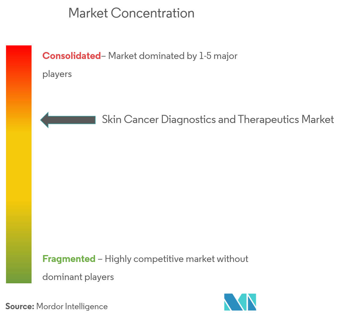 skin cancer therapeutics market
