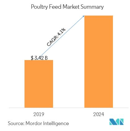 Global Poultry Feed Market | Growth, Trends, and Forecast (2019 - 2024)