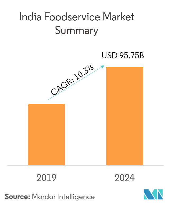 India Foodservice Market Growth Trends Forecast