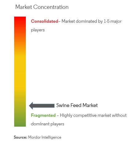 Swine Feed Market | Growth, Trends and Forecast (2019-2024)