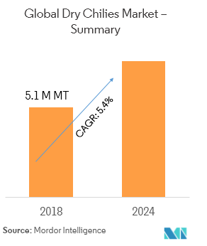 Dry Chillies Market | Growth, Trends, and Forecast (2019-2024)