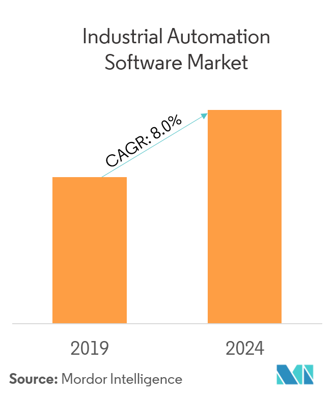 Market Growth_Industrial Automation Software Market