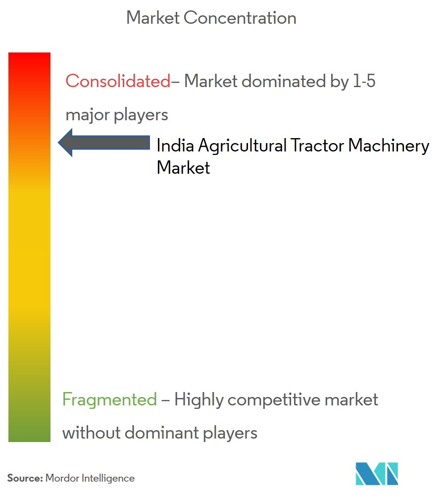 India Agricultural Tractor Market Analysis