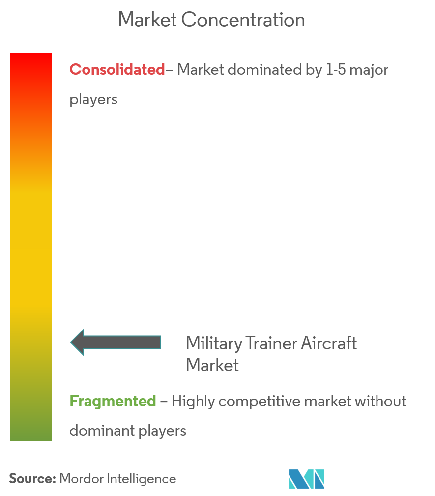 Military Aircraft Trainer Market complan