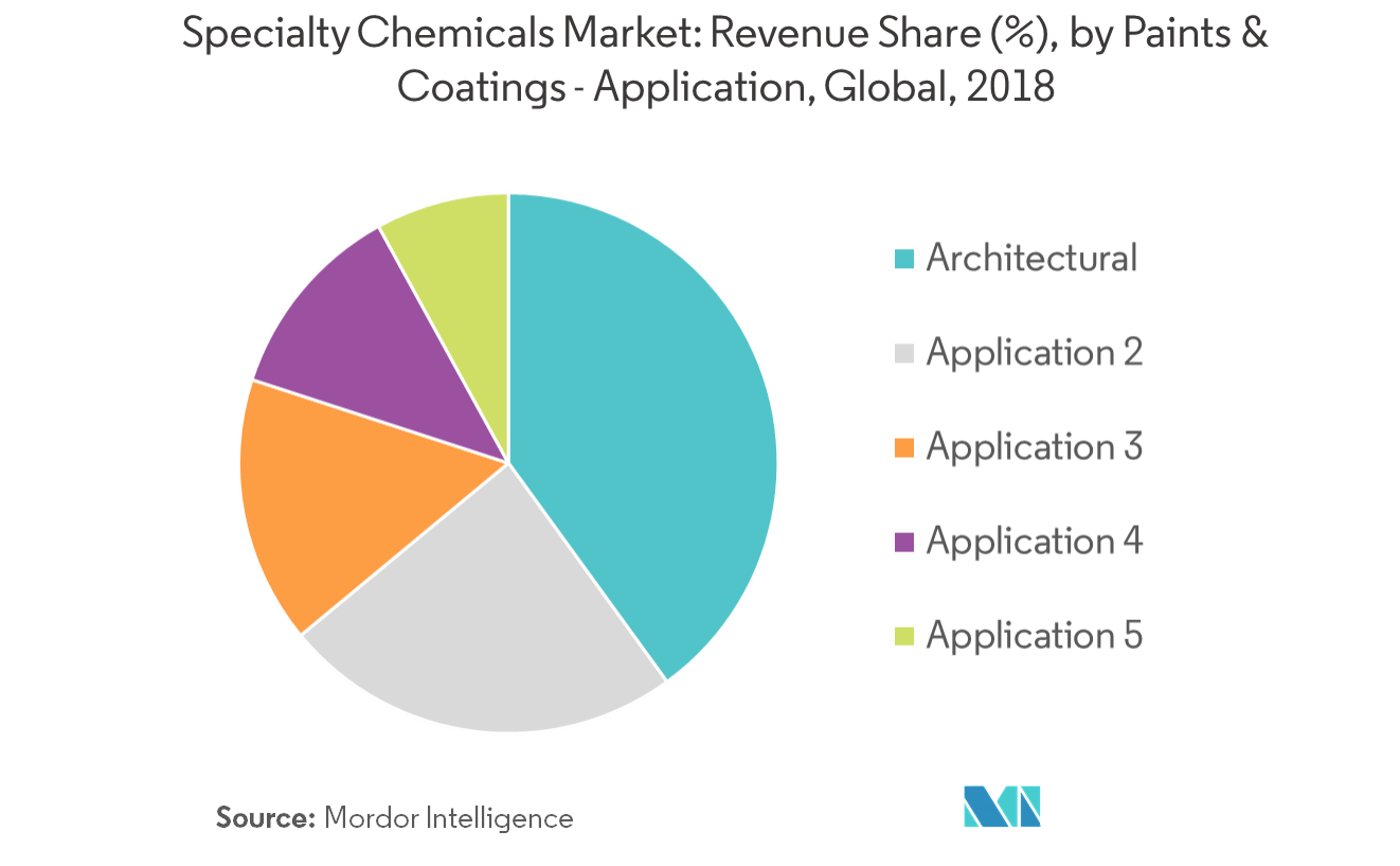 Specialty Chemicals Market | Growth, Trends, and Forecast