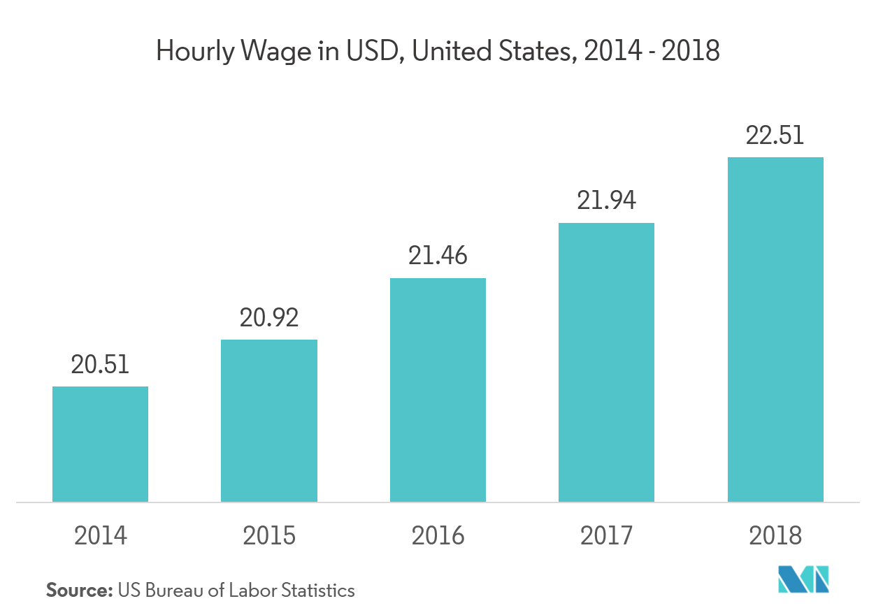 Hourly wage in United States