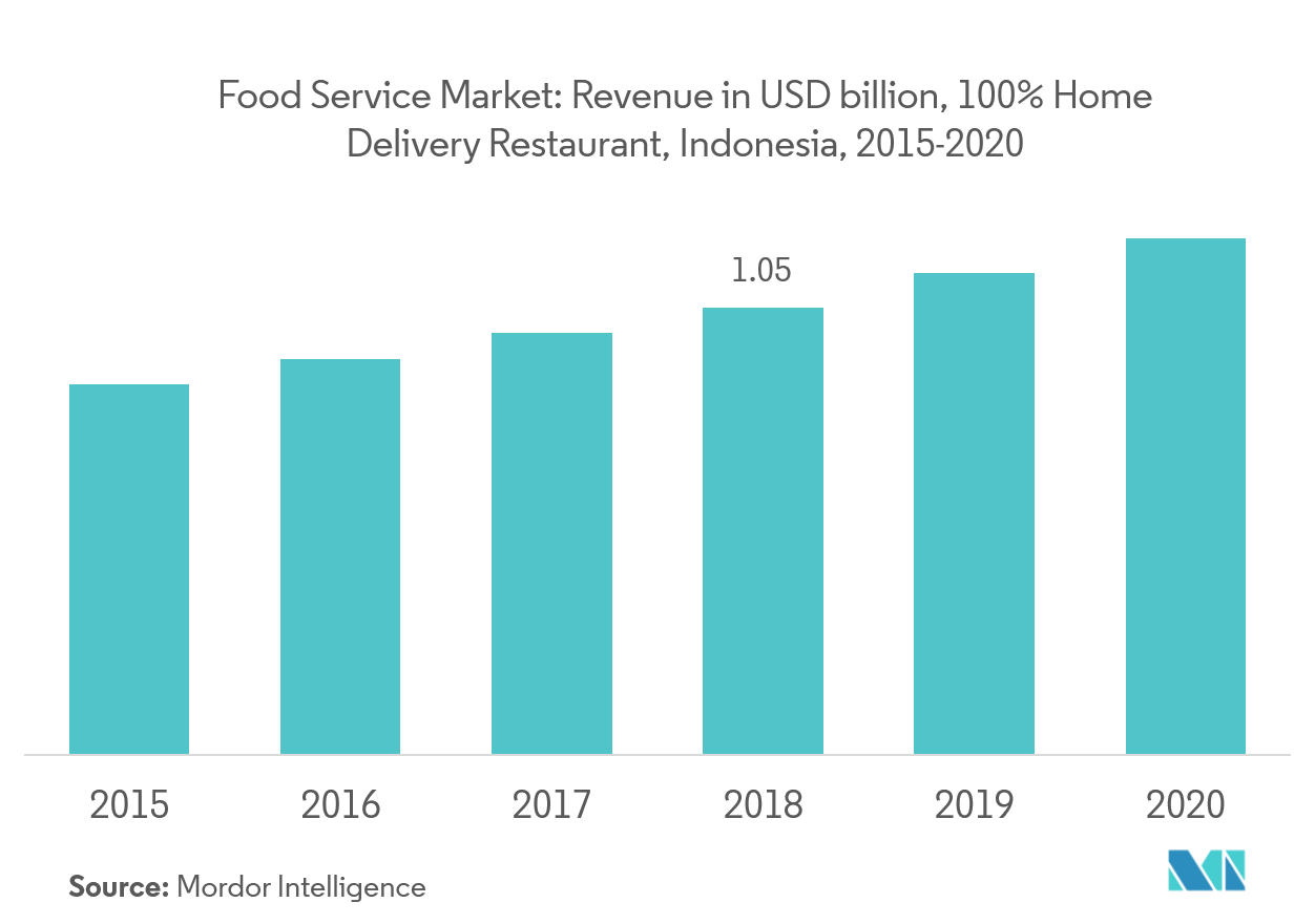 Indonesia Foodservice Market | Growth | Trends | Forecast