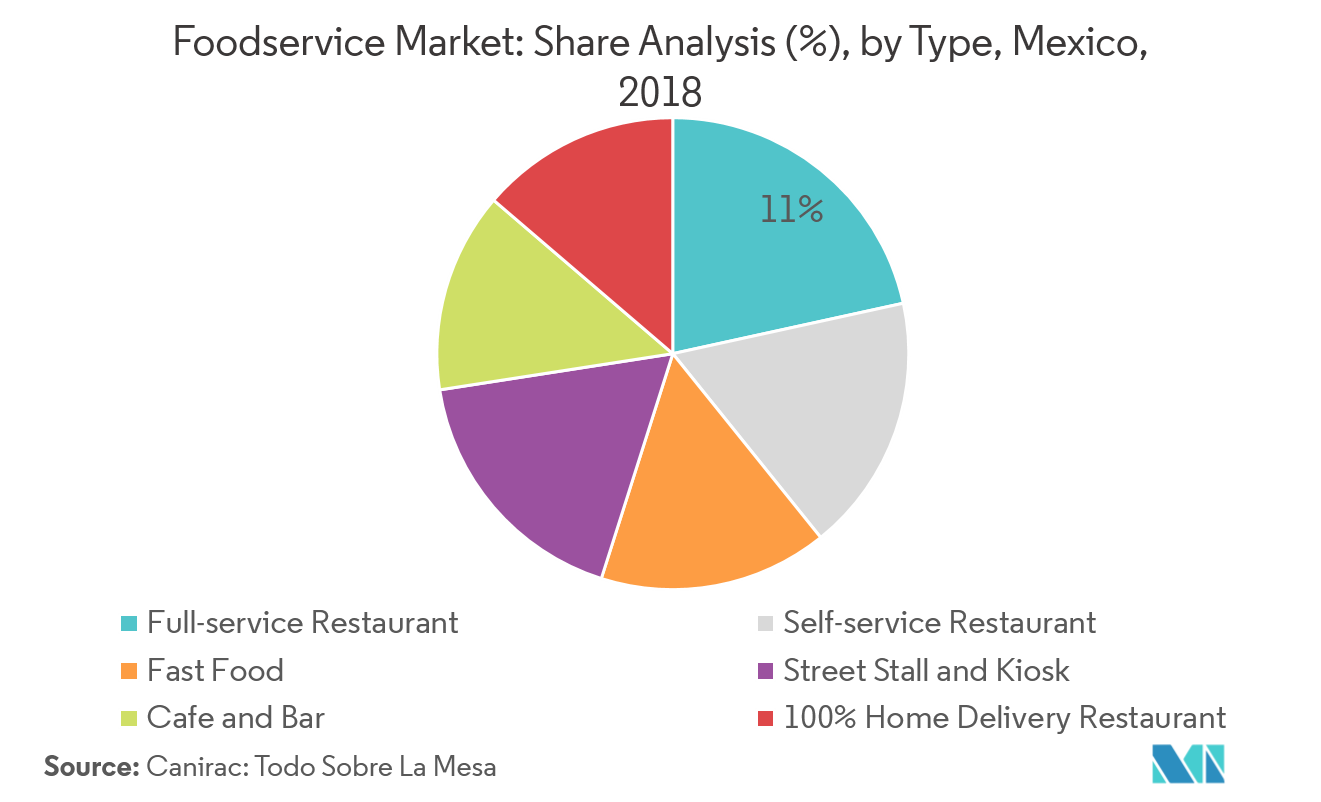 Mexico Foodservice Market | Growth, Trends, and Forecasts