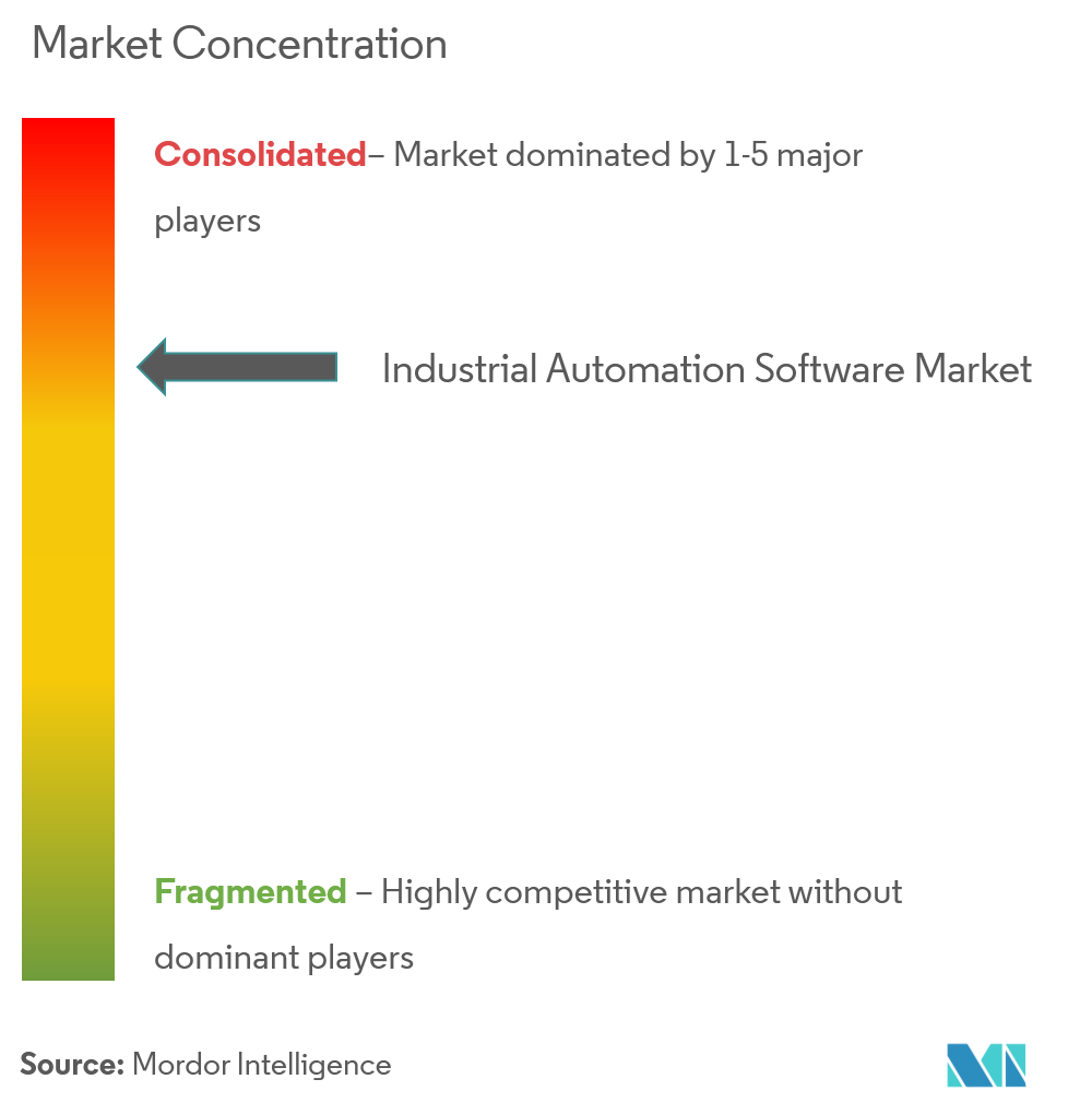 Market Concentration_Industrial Automation Software Market