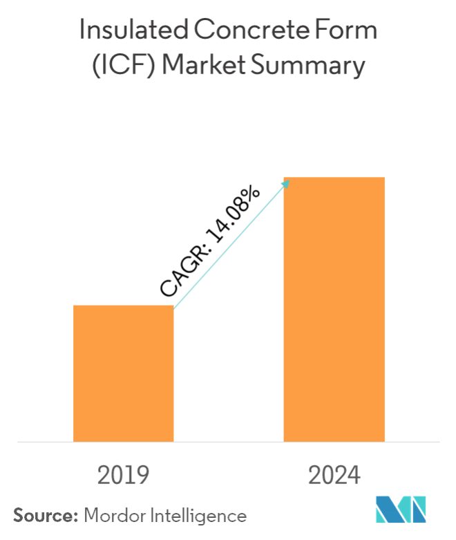 Insulated concrete form market | Growth, Trends, and Forecasts (2019