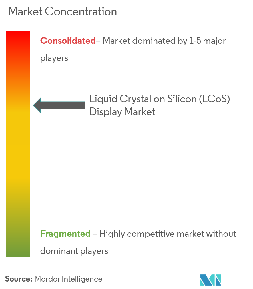 liquid crystal on silicon display market