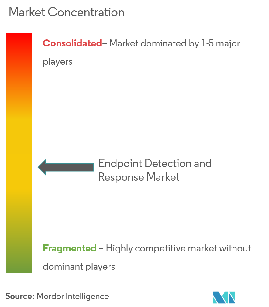 Endpoint Detection and Response Market Analysis