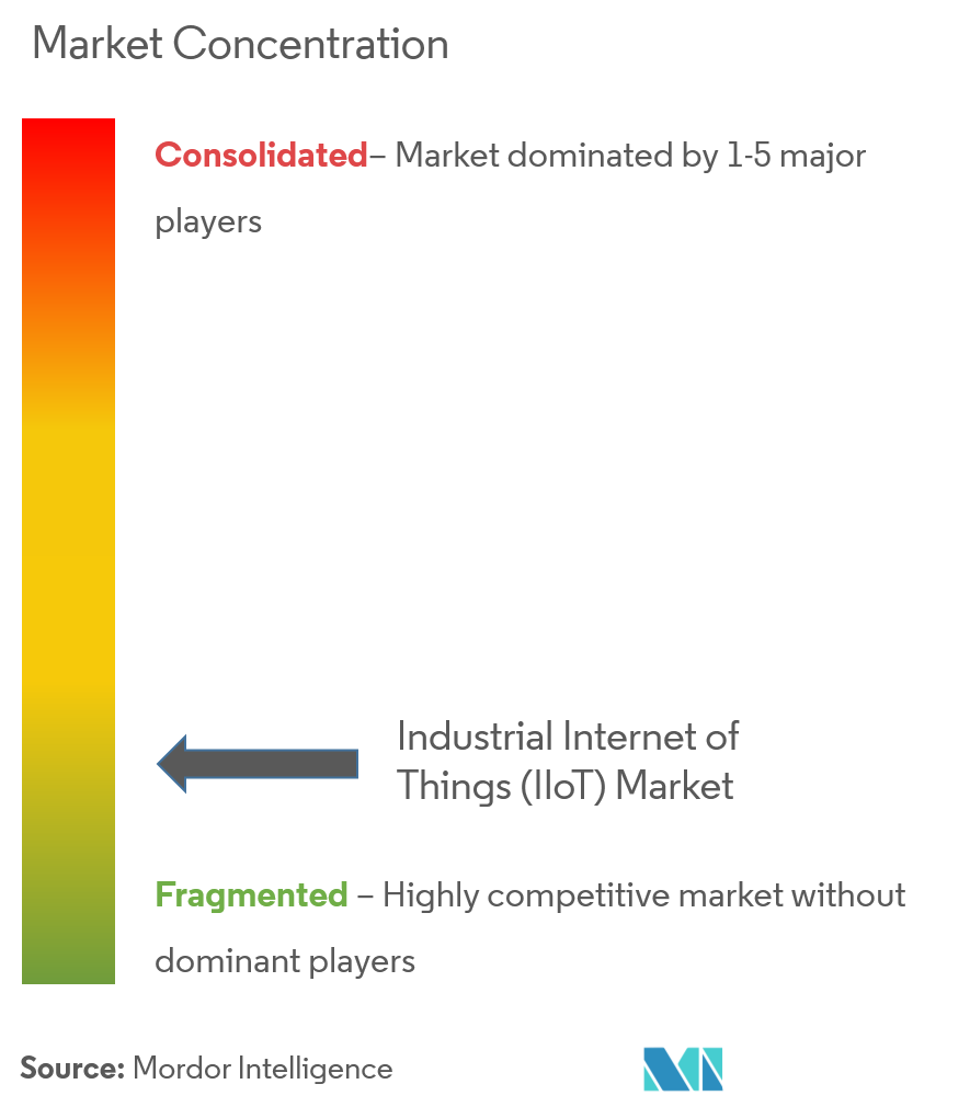 industrial internet of things market