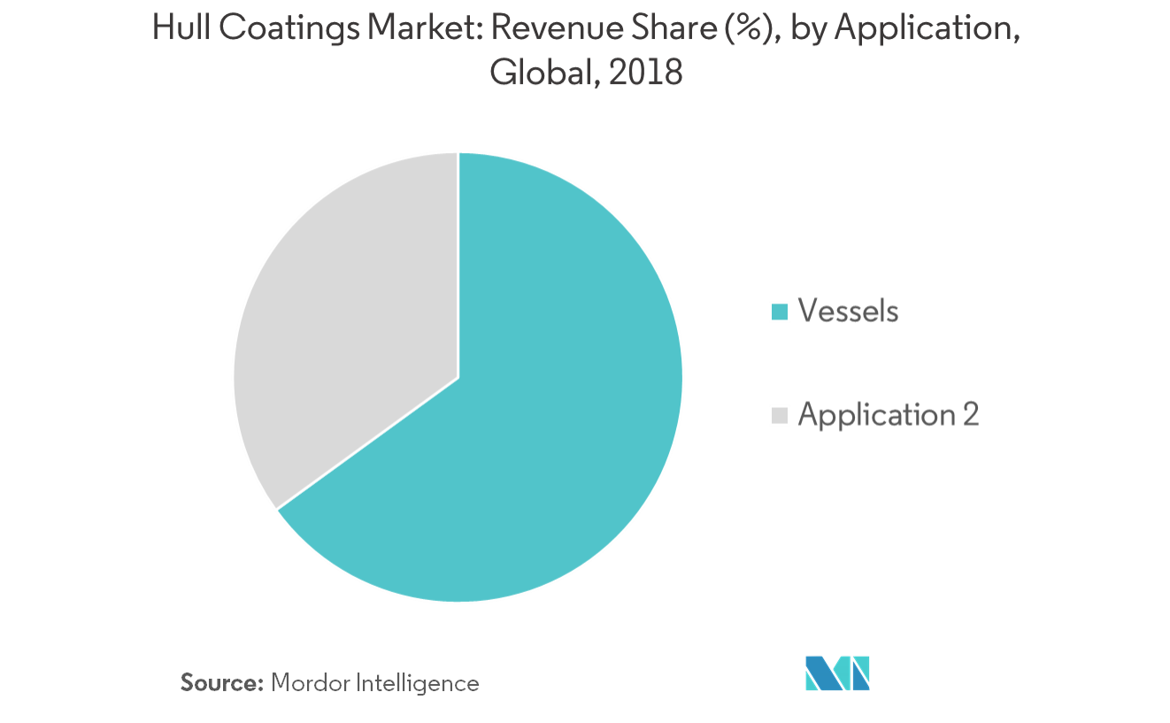 Hull Coatings Market - Segmentation