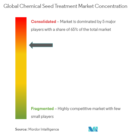 chemical seed treatment market