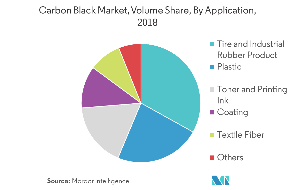 Carbon Black Market   Growth, Trends, and Forecasts (2019