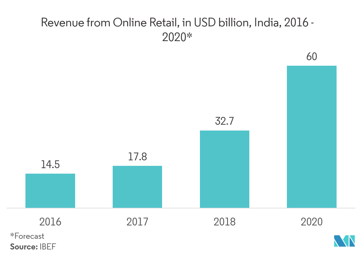revenue from online retail