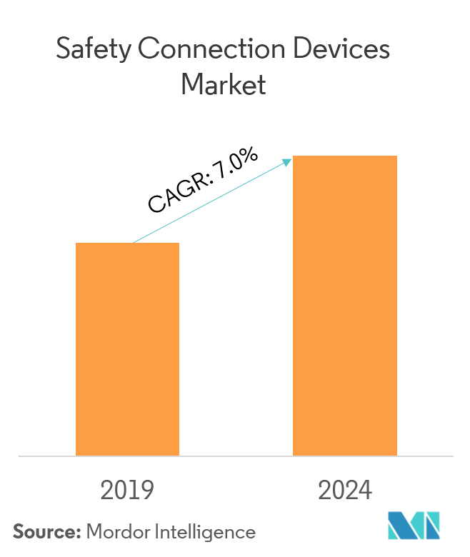 Market Growth_Safety Conection Devices Market