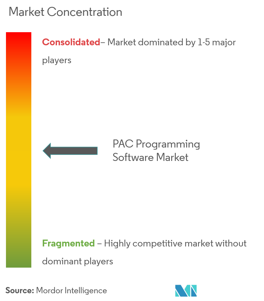 pac programming software market