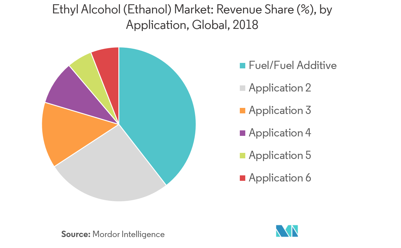 Ethyl Alcohol (Ethanol) Market | Growth, Trends, and