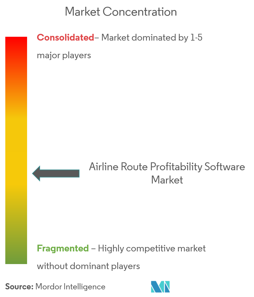 airline route profitability software market CL