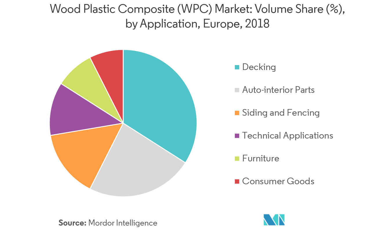 Europe Wood Plastic Composites Market - Segmentation Trends