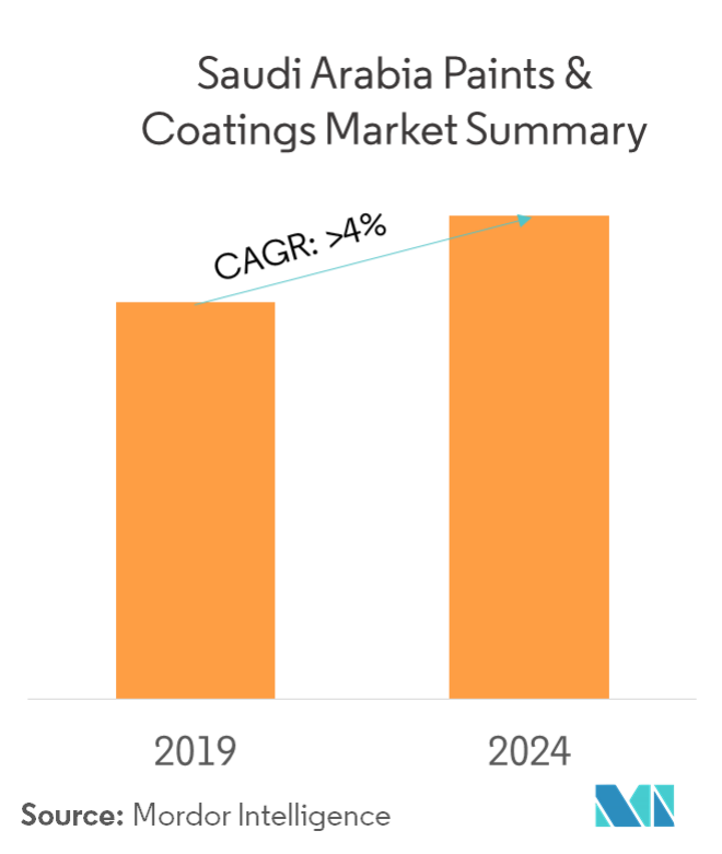 Saudi Arabia Paints and Coatings market - summary