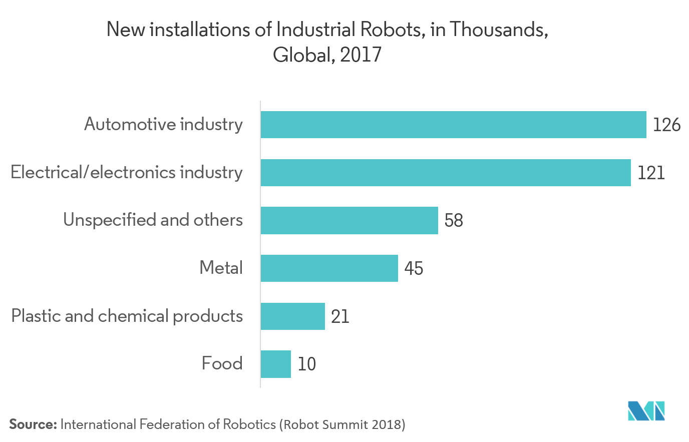 New Installations of Industrial Robotics