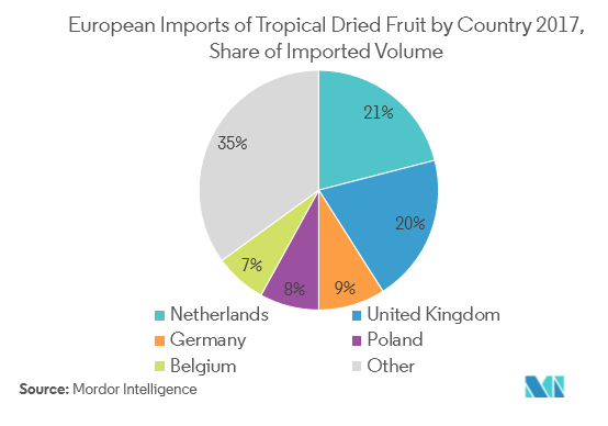 European Freeze Dried Product Market | Growth | Trends | Forecast