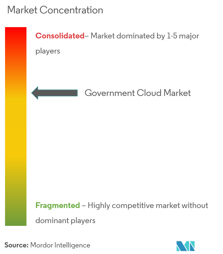 govt cloud comp