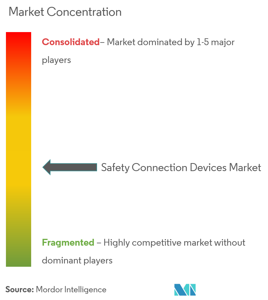 Market Concentration_Safety Conection Devices Market