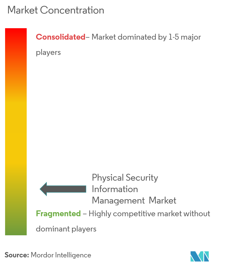 Physical Security Information Management Market Analysis