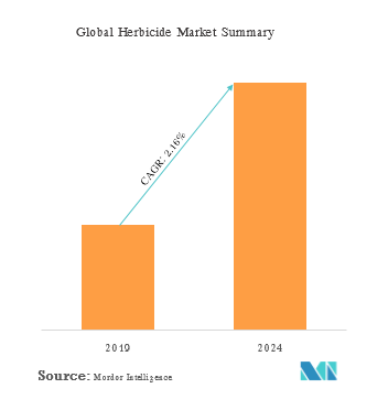 Herbicides Market | Share | Size | Future to 2024