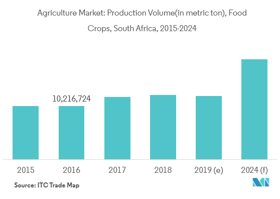 South Africa Agriculture Market | Size | Share | Analysis
