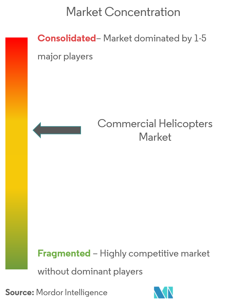 commercial helicopter market CL