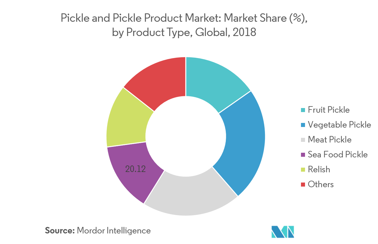 pickles and pickle products market