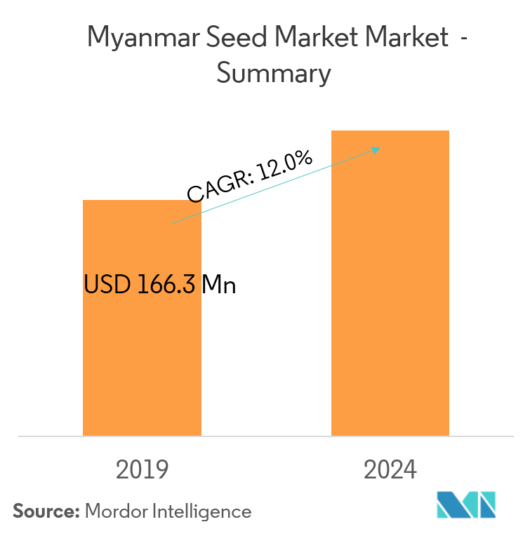 Myanmar Seed Market | Growth, Trends, and Forecast (2019—2024)