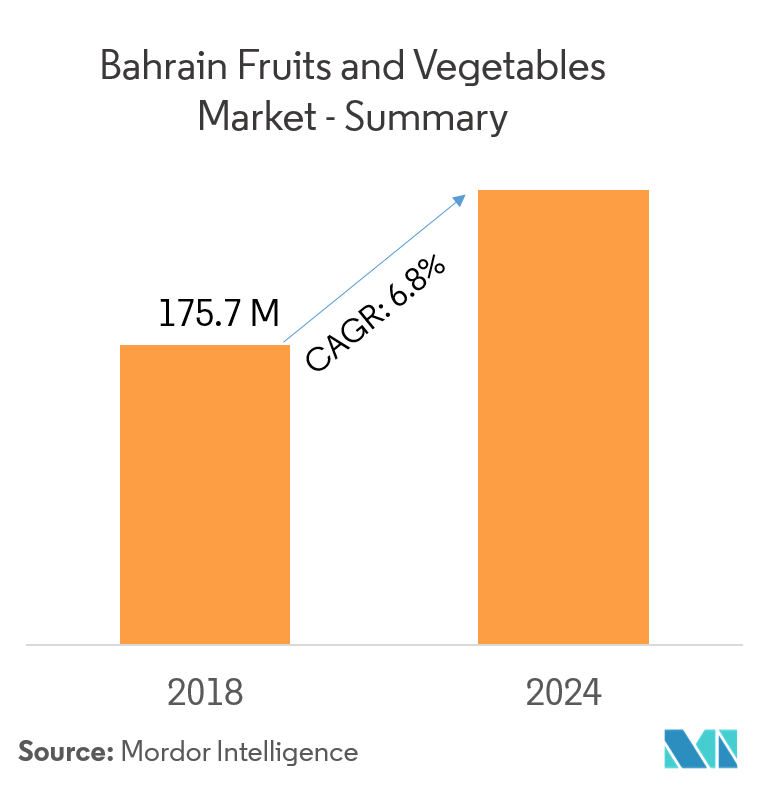 Bahrain Fruits and Vegetables Market | Growth, Trends, and