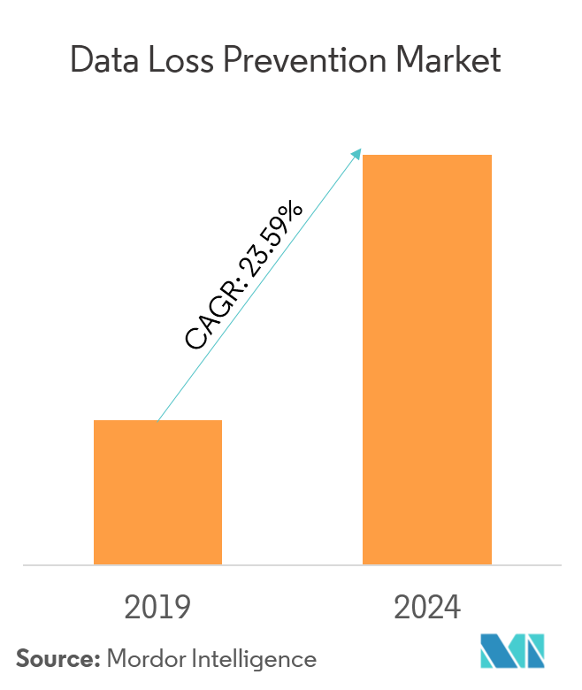 Market Growth_Data Loss Prevention Market