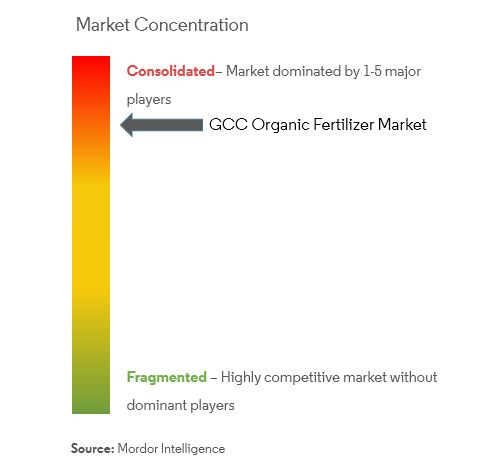 GCC Organic Fertilizers Market | Growth, Trends and Forecast