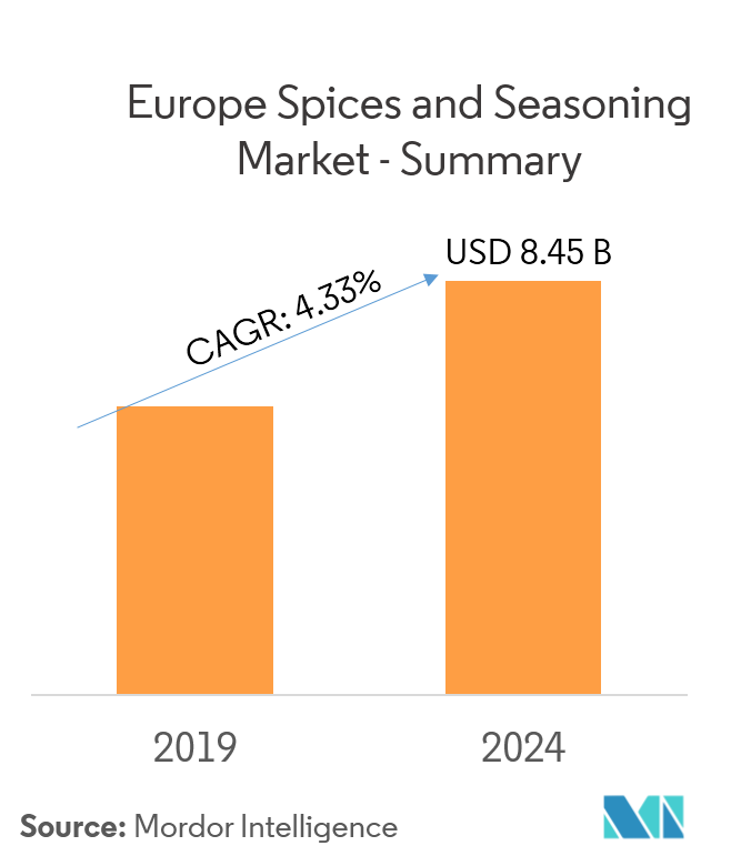 Europe Seasoning and Spices Market | Size | Share | Forecast