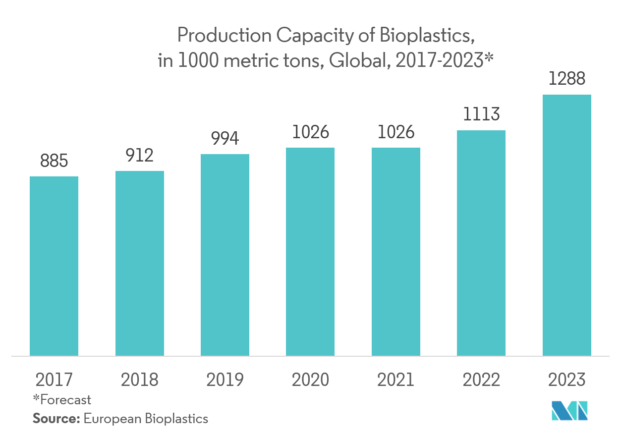 Biodegradable Plastic Packaging Market | Growth, Trends, and